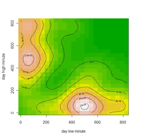взаимная плотность, по x - время лоя, по y - время хая