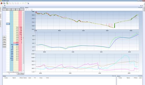 SMA, MACD and ADX indicators
