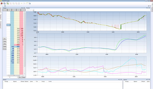 SMA, MACD and ADX indicators