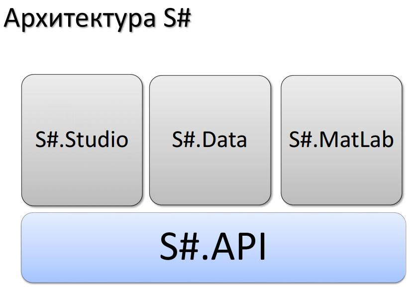 S# API - a free algorithmic trading API  StockSharp