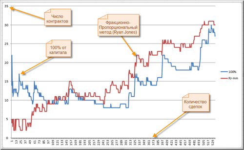 Количество контрактов, которыми стратегии разрешено торговать