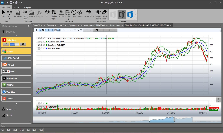 S# Data free market data downloader and database  StockSharp