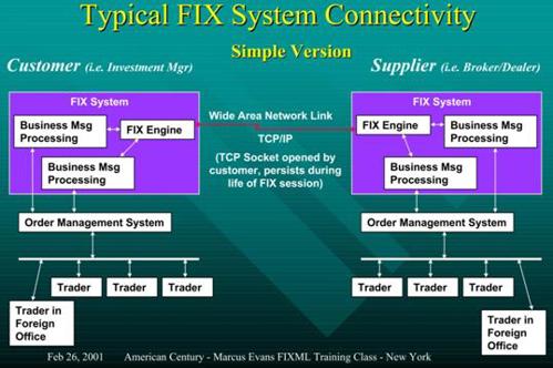 fix-protocol-exchange.jpg