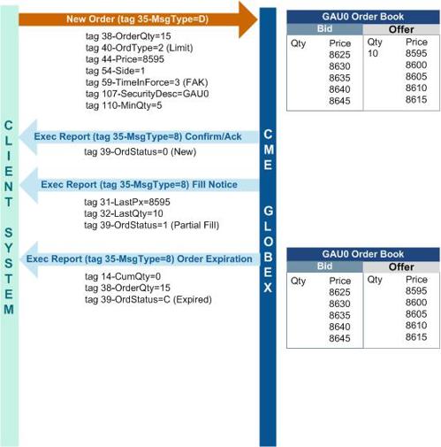 IOK-order-FIX-protocol.jpg
