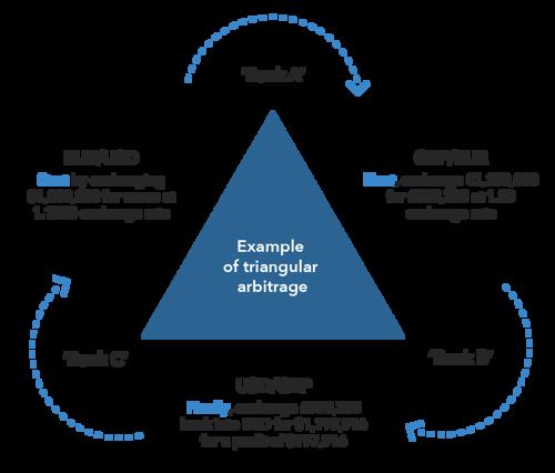 Arbitrage-Forex-Trade.png