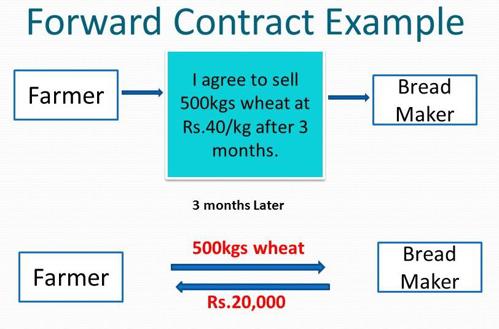 Forward+Contract-Example.jpg