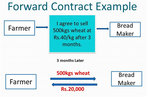 Forward+Contract-Example.jpg