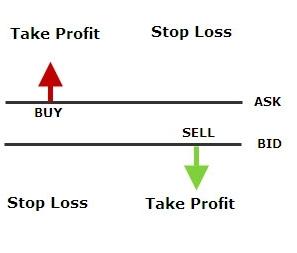 take-profit-sell-buy-order.jpg