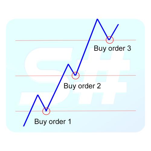 Buy-order-pirammiding.png